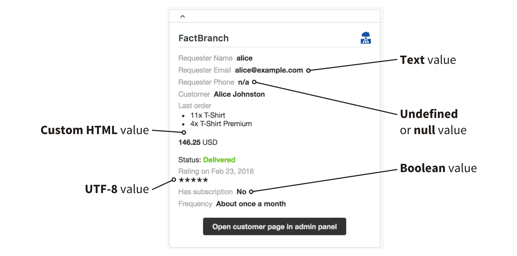 FactBranch and Google Sheets - Customer data right next to the